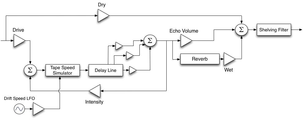 REmulator' Tape Delay Plugin   Ayers AudioAyers Audio - WordPress.com